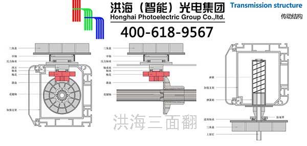 二十一世纪三面翻广告牌是户外广告热门媒介之一。洪海三面翻由一组铝三棱体并排定位的组件。三面翻广告牌组件由PLC控制器,马达驱动的所有三个棱体绕其中心轴线,按照预先设定的不同模式,连续翻转形成的三幅不同的逼真广告画面。  一、三面翻传动部件的结构分析: 凸轮系统用料:全塑凸轮分普通的工业塑料、进口白色三角管尼龙材料;半金属凸轮主要以塑料为主的金属片,全金属凸轮轮分为金属钢轮、金属铝轮,其中铝金属轮在应用使用中是最好的。 主要传动部件:凸轮有供应商采购与自主开模注塑之分 传输结构:有凸轮可部分拆装与需凸轮