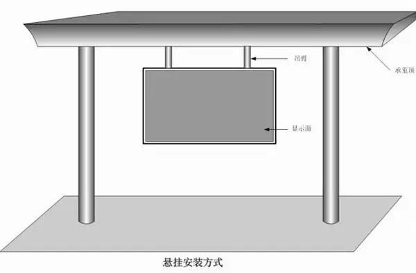 洪海LED显示屏产品当今在许多领域中使用,这取决于应用和安装环境,洪海LED屏安装也不同。洪海光电为大家整理了比较齐全的LED显示屏安装方式,主要介绍楼顶式、壁挂式、悬挂式、落地式、镶嵌式、立柱式、吊装式等七种常见的安装方式。如下图:  悬挂安装方式: 悬挂安装方式主要用于室内与半室外环境,屏体设计采用一体柜设计或者吊装结构设计,屏体面积较小(10平方米以下),通常用于走廊、通道、楼梯上下口处,火车站,地铁、机场出入口等位置,也可用在高速公路,高速铁路做为交通引导提示牌使用。要求必须要有合适安装的地点,如