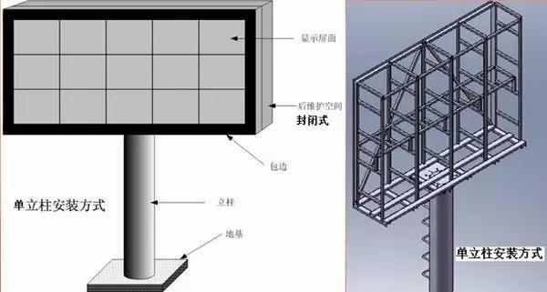 洪海led显示屏单立柱安装方式