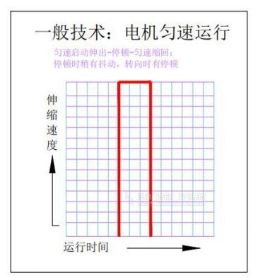 LED伸缩波浪屏技术